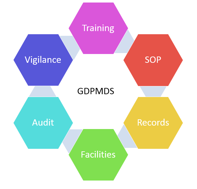 Qms Iso13485 Gdpmds Gmp Gdp Fda Qsr Haccp Iso22000